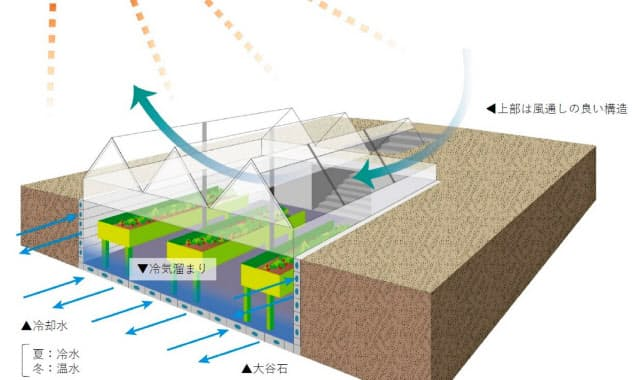 「半地下ハウス」のイメージ図(クラフトワーク提供)
