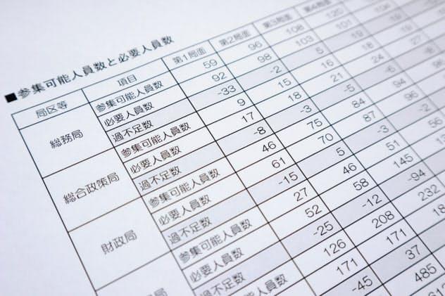業務継続計画は災害時に参集可能な職員数などを示している(千葉市の業務継続計画)