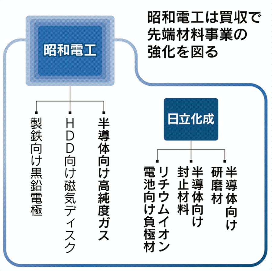 日立 化成 昭和 電工