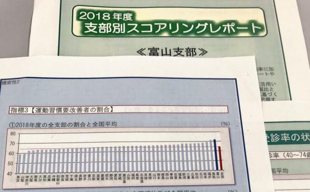 協会けんぽ富山支部は加盟企業にデータを提示し健康経営を促す(リポートの一部)