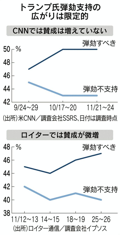 トランプ氏弾劾、公聴会後も賛成論鈍く 世論調査: 日本経済新聞