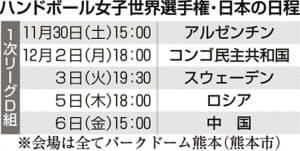 ハンドボール女子世界選手権・日本の日程