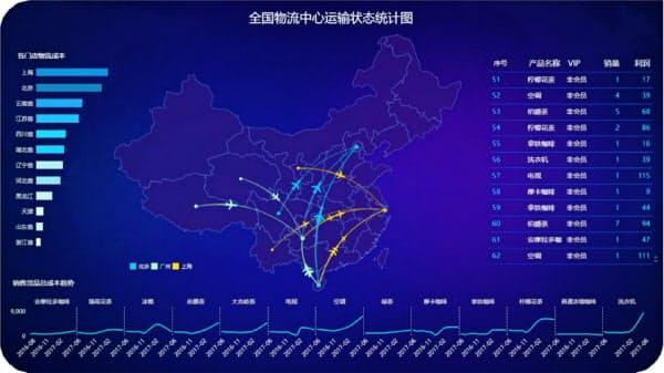 全国の物流センターの運送状況のデータを可視化したケース(永洪商智科技提供)