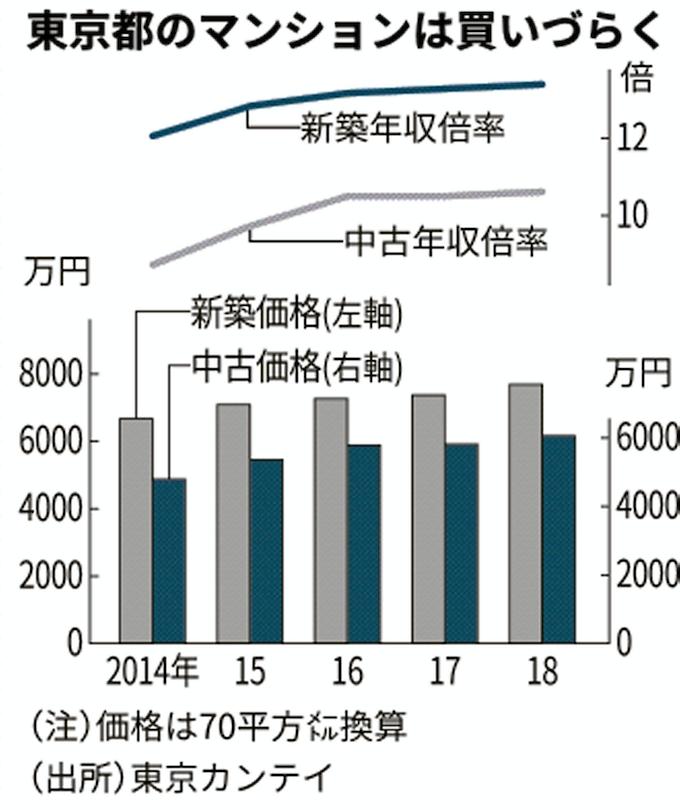 日本住宅 年収