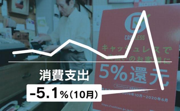 消費落ち込み、前回増税より大きく 10月支出5.1%減
