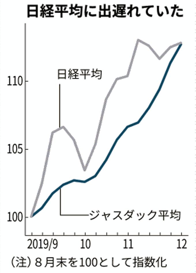 ジャスダック平均 11日続伸 中小型株に見直し買い: 日本経済新聞