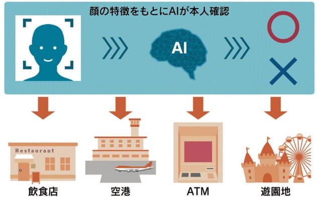 NEC、顔認証に量子暗号 安全性で中国勢に対抗