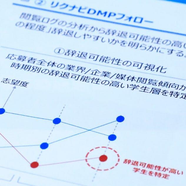リクナビによる「辞退率予測」の販売では、データを利用した企業も行政指導を受けた(写真はリクナビの内部資料)