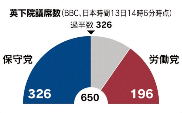 英保守党が過半数獲得 ジョンソン氏「信任得た」