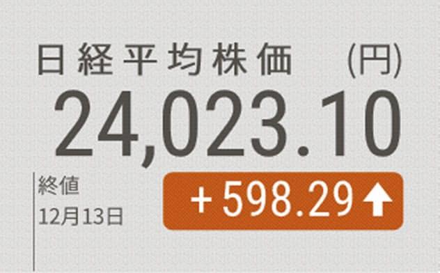 日経平均終値598円高、1年2カ月ぶり2万4000円台