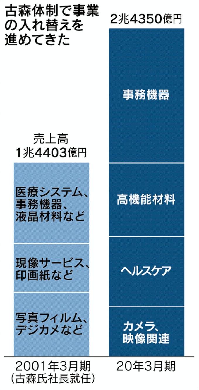 フィルム 株価 富士