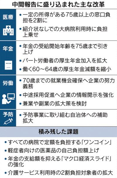 75歳以上医療費、一定の所得で2割負担 政府中間報告: 日本経済新聞