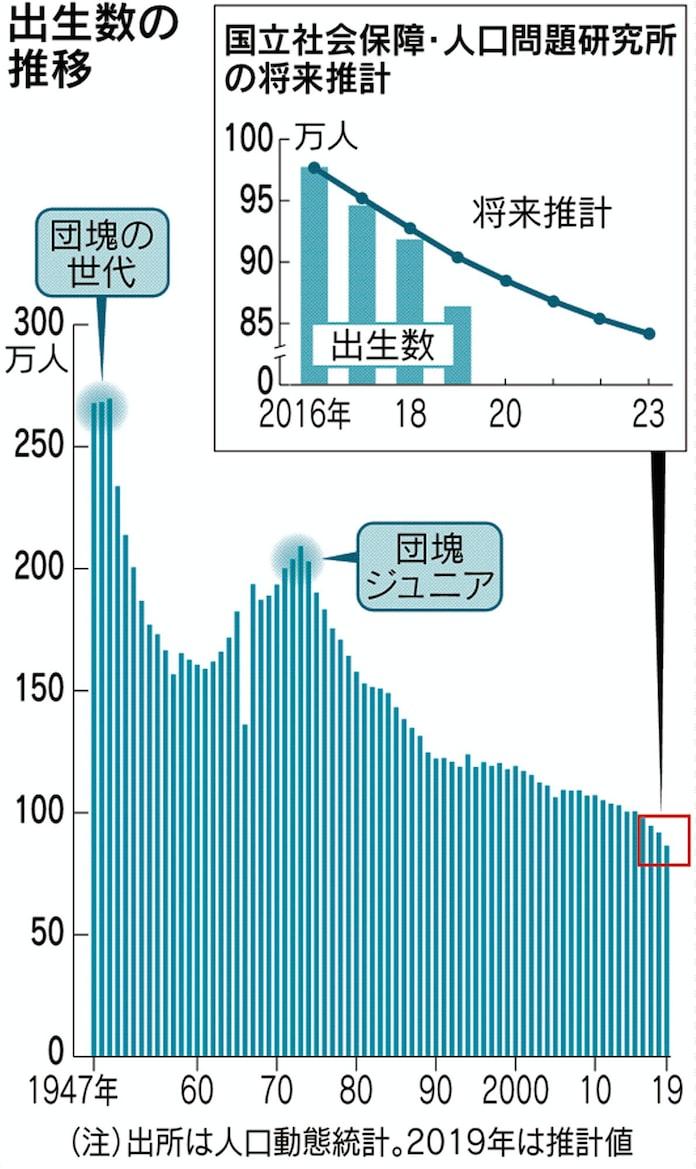 出生数86万人に急減、初の90万人割れ 19年推計: 日本経済新聞