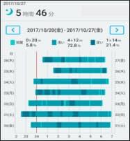 JR東日本が乗務員向けに提供する睡眠改善のプログラムのサービス画面(写真はイメージ)