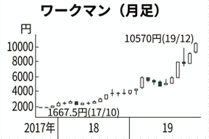 ワークマン株価、年間で2.8倍に 防寒衣料好調: 日本経済新聞
