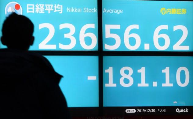 2019年の日経平均株価は年間で18%上昇した