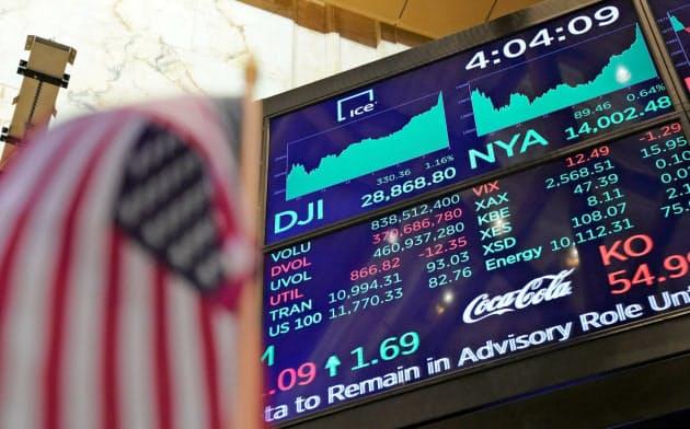 ダウ平均は高値更新が続いている(ニューヨーク証券取引所)=ロイター
