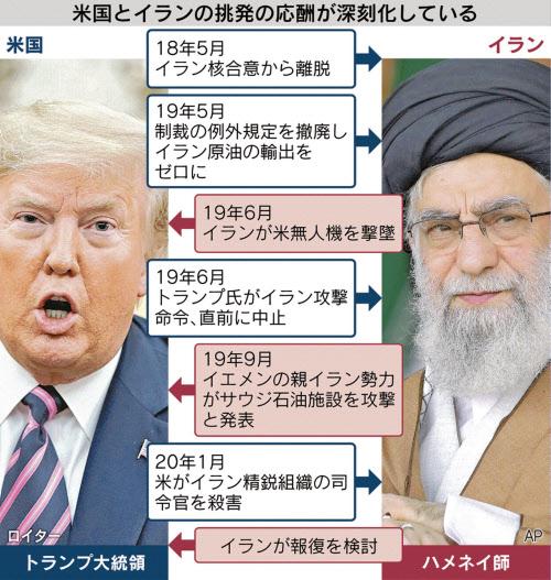 イランの対米報復、中東各地に広がるおそれ: 日本経済新聞