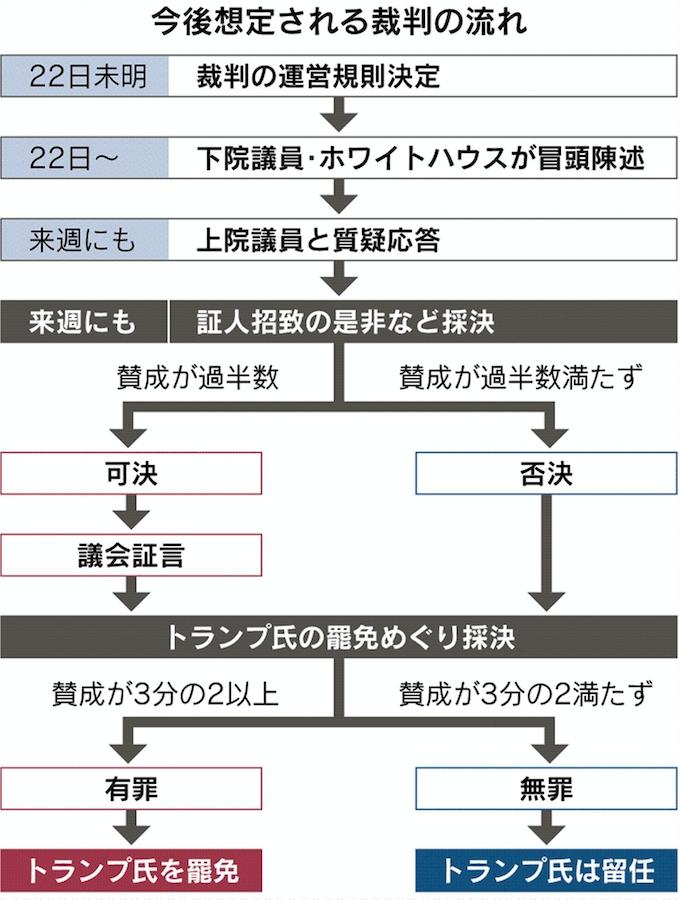 米弾劾裁判、冒頭から与野党激突: 日本経済新聞