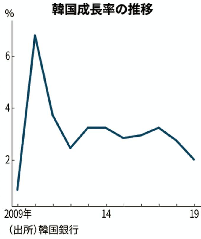2020 破綻 韓国 経済