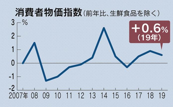 消費者物価、19年は0.6%上昇 増税でも伸び鈍く: 日本経済新聞