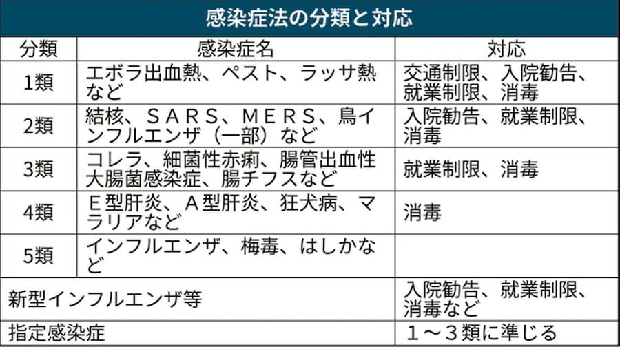 新型コロナ:新型肺炎「指定感染症」とは 強制入院可能に: 日本経済新聞