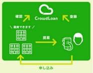 クラウドローンに登録した情報を基に銀行が融資を提案する