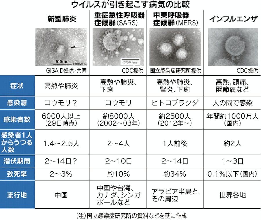 インフルエンザ と コロナ ウイルス