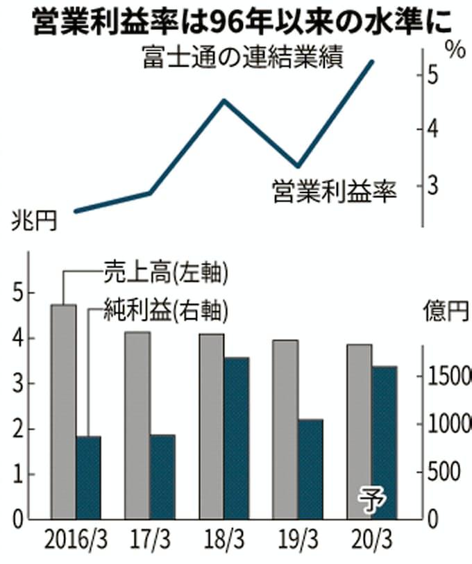 富士通 株価