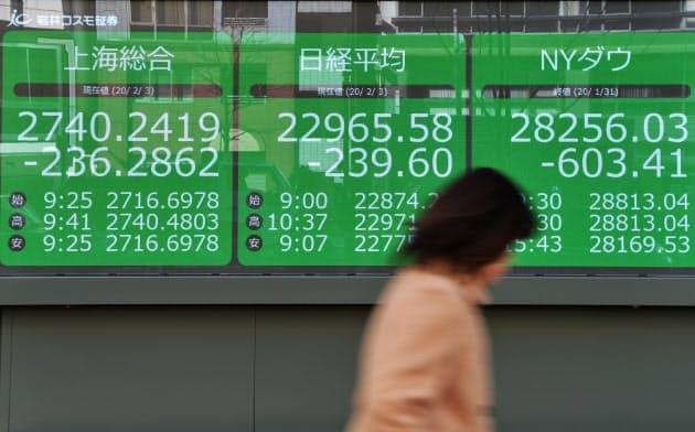 大幅に値を下げ取引される上海総合指数(左)と日経平均株価(中)。右は600ドル超下げた前週末の米ダウ工業株30種平均(3日午前、東京都中央区)