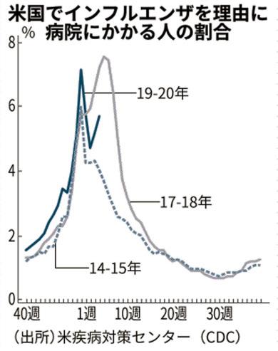 死亡 数 インフルエンザ 日本の1-3月死亡者数は減少-新型コロナ拡大も超過死亡確認されず