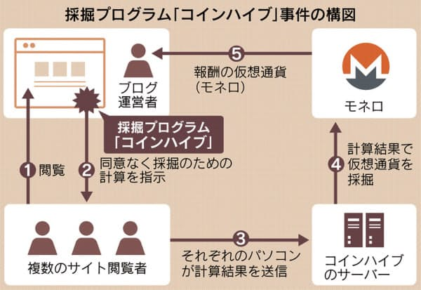 コインハイブ事件の構図