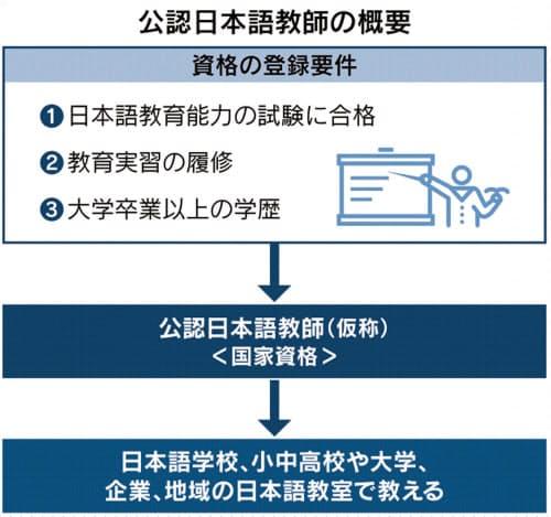 日本 語 教師 国家 資格