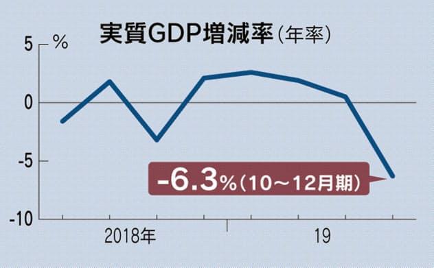 10~12月期GDP、年率6.3%減 5四半期ぶりマイナス