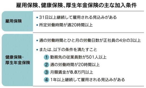 条件 雇用 保険 加入