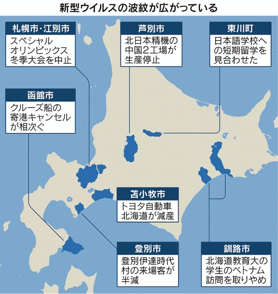 どこ の 北海道 コロナ 新型 ウイルス