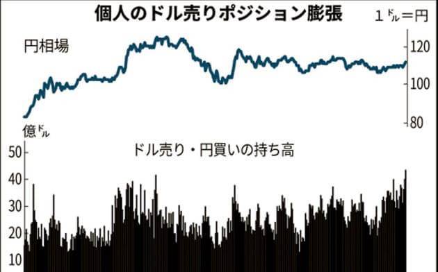 112円台半ばから爆発か FX投資家の「円安地雷」