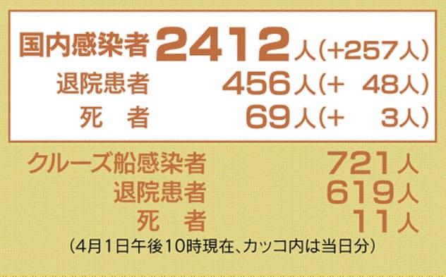新型コロナ、44都道府県で2412人感染