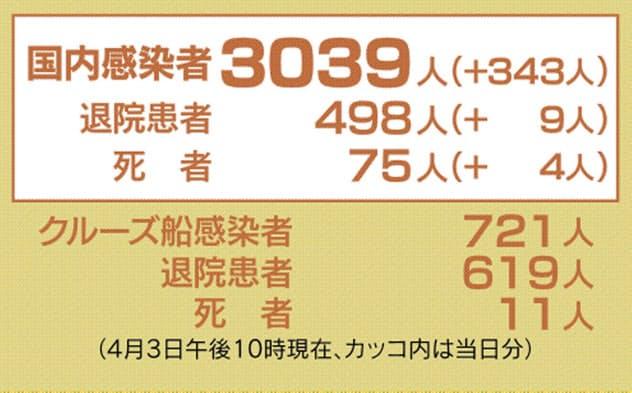新型コロナ、44都道府県で3039人感染