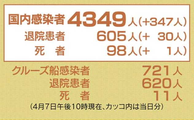 新型コロナ、44都道府県で4349人感染