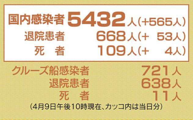 新型コロナ、45都道府県で5432人感染