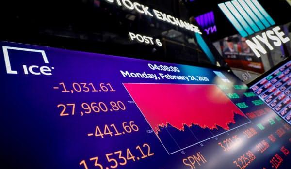 ダウ工業株30種平均の終値を示すニューヨーク証券取引所のスクリーン(24日)=ロイター
