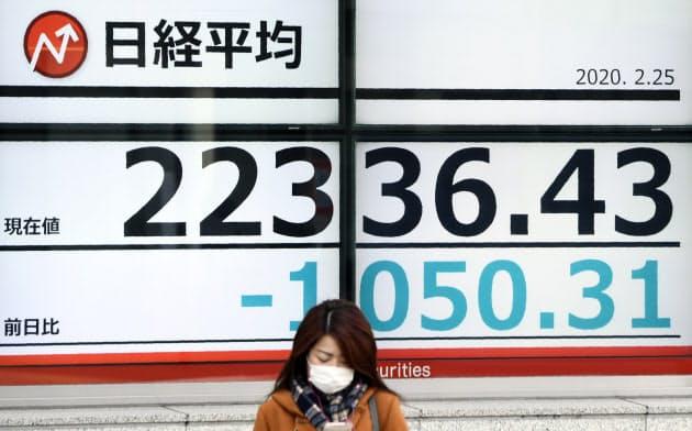 新型コロナ株安、金融相場が逆回転