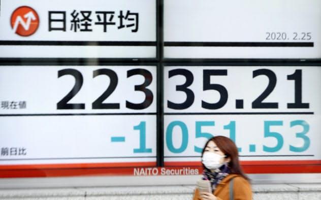25日の日経平均株価は一時1000円を超える下げを演じた(東京都中央区)