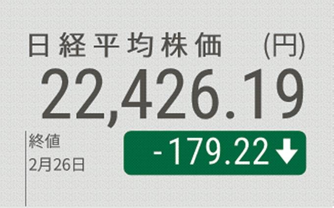 日経平均続落、4カ月ぶりの安値 新型コロナを警戒: 日本経済新聞