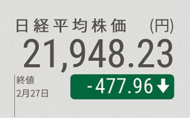 日経平均4日続落、477円安 2万2000円割れ