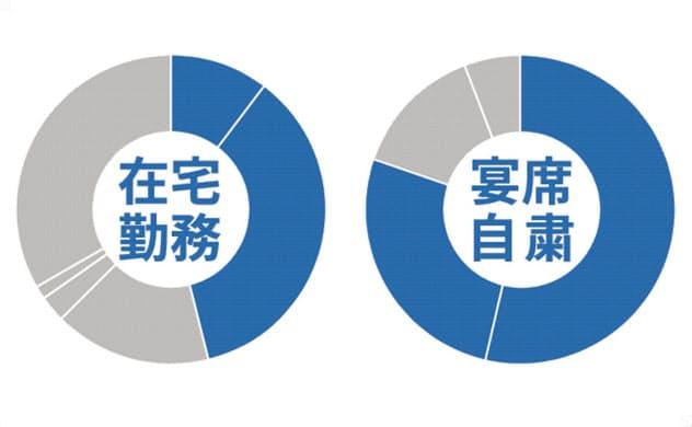 在宅勤務5割、宴席自粛8割 新型コロナ対策企業調査