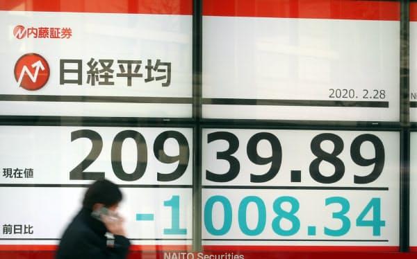一時1000円超値を下げ推移する日経平均株価(28日、東京都中央区)