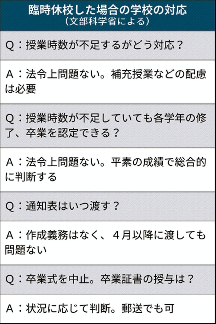 学校 休校 兵庫