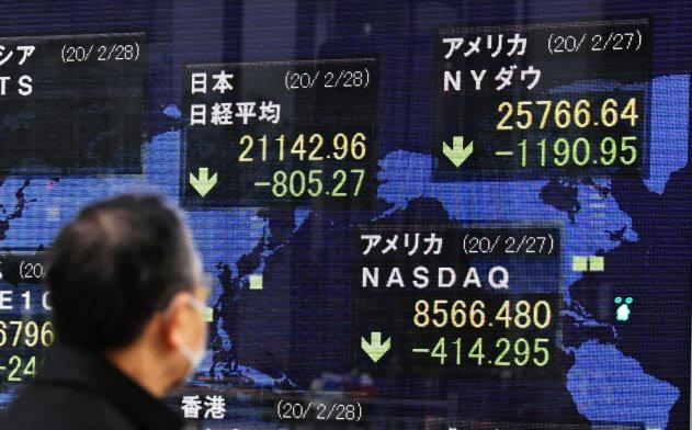 新型コロナウイルスの世界的な感染拡大で、各国で下落した株価指数などを表示するボード=28日午後、東京・八重洲